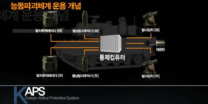 K2 Black Panther Tank KAPS (Korean Active Protection System)